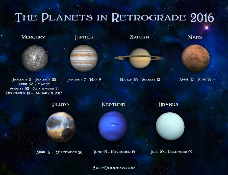 2016 Retrograde Dates | Search Results | Calendar 2015